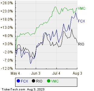 FCX,RIO,VMC Relative Performance Chart