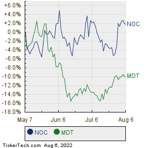 NOC,MDT Relative Performance Chart