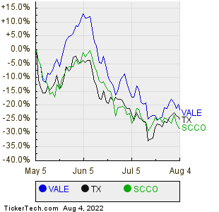 VALE,TX,SCCO Relative Performance Chart