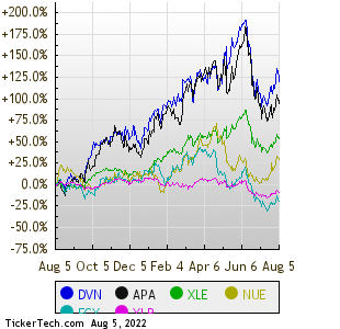 Energy Stock Channel