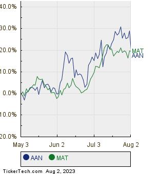 AAN,MAT Relative Performance Chart
