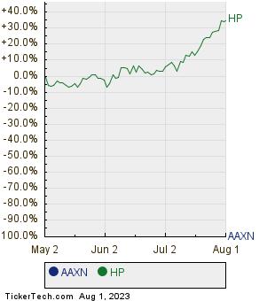 AAXN,HP Relative Performance Chart