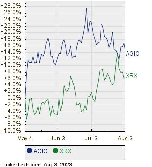 AGIO,XRX Relative Performance Chart