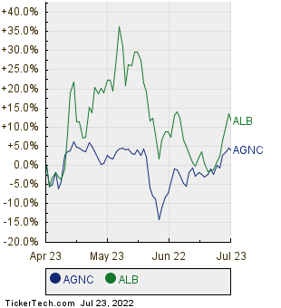 AGNC,ALB Relative Performance Chart
