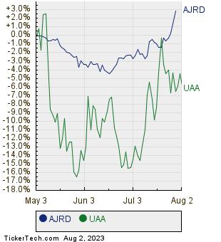 AJRD,UAA Relative Performance Chart