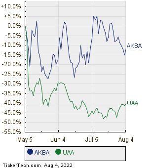 AKBA,UAA Relative Performance Chart
