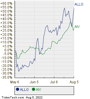 ALLO,AIV Relative Performance Chart