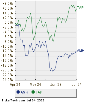 AMH,TAP Relative Performance Chart