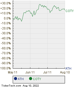 ATH,COTY Relative Performance Chart