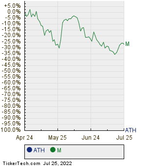ATH,M Relative Performance Chart