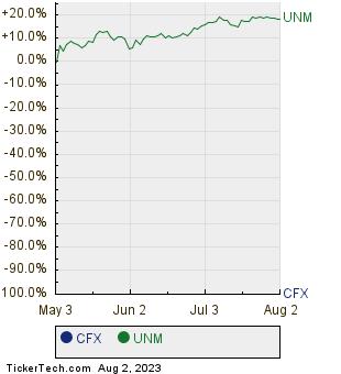 CFX,UNM Relative Performance Chart