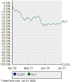 CLGX,ALK Relative Performance Chart
