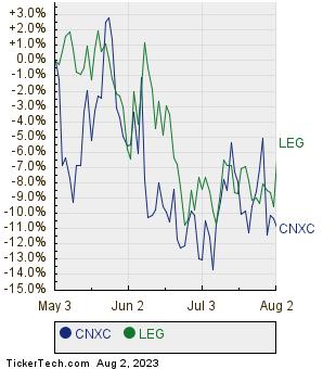 CNXC,LEG Relative Performance Chart