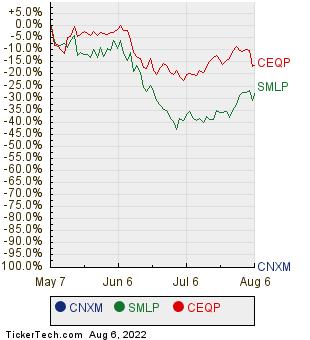 CNXM, SMLP, and CEQP Relative Performance Chart