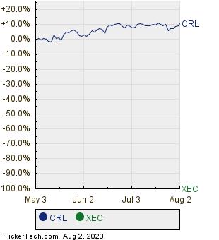 CRL,XEC Relative Performance Chart