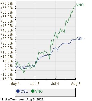 CSL,VNO Relative Performance Chart