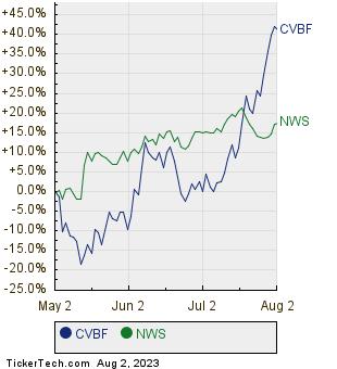CVBF,NWS Relative Performance Chart