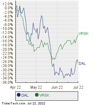 DAL,VRSK Relative Performance Chart