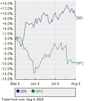 DRI,GPC Relative Performance Chart