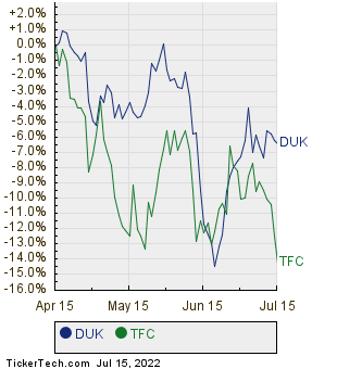 DUK,TFC Relative Performance Chart