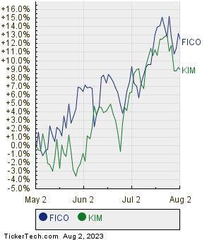 FICO,KIM Relative Performance Chart
