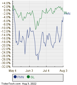 FIVN,GL Relative Performance Chart