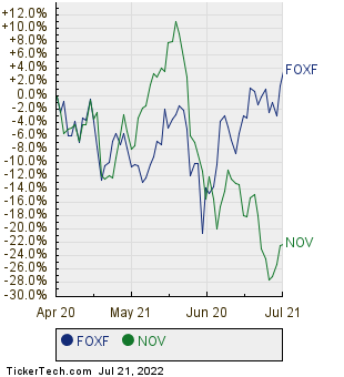 FOXF,NOV Relative Performance Chart