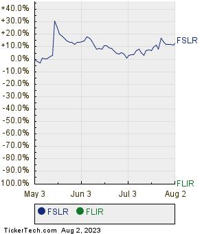 FSLR,FLIR Relative Performance Chart