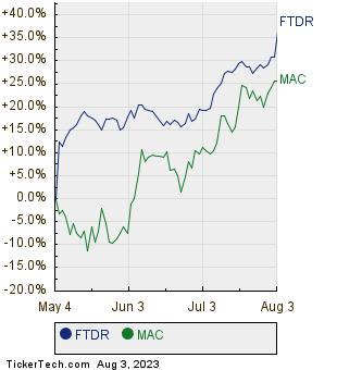 FTDR,MAC Relative Performance Chart