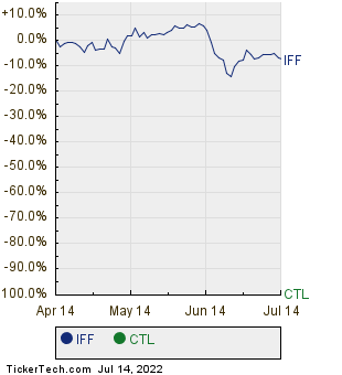 IFF,CTL Relative Performance Chart