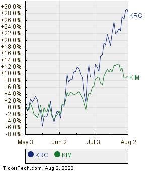 KRC,KIM Relative Performance Chart
