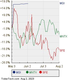 MGI, MNTX, and SFE Relative Performance Chart