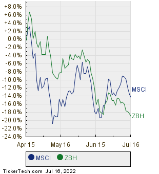 MSCI,ZBH Relative Performance Chart