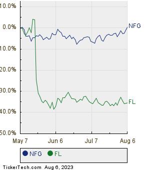 NFG,FL Relative Performance Chart