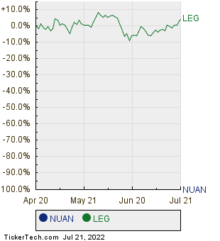 NUAN,LEG Relative Performance Chart