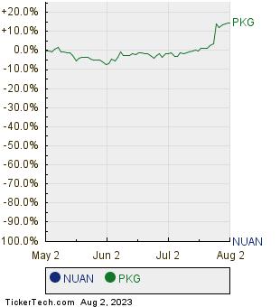 NUAN,PKG Relative Performance Chart