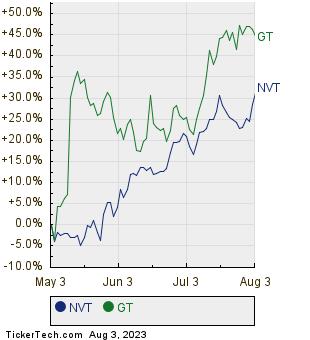 NVT,GT Relative Performance Chart