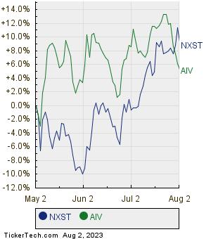 NXST,AIV Relative Performance Chart