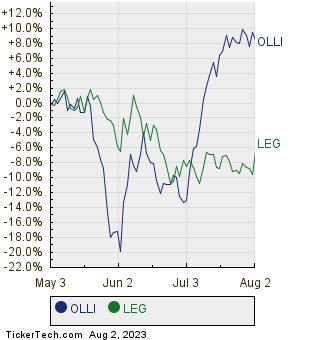 OLLI,LEG Relative Performance Chart