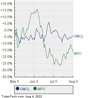 OMCL,MRO Relative Performance Chart