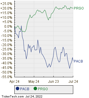 PACB,PRGO Relative Performance Chart