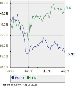 PODD,FLS Relative Performance Chart