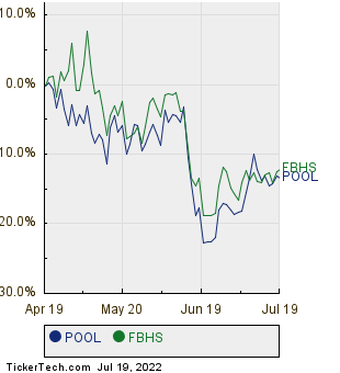 POOL,FBHS Relative Performance Chart