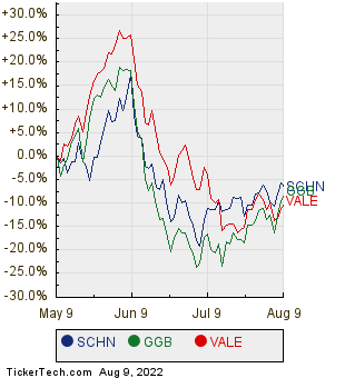 SCHN, GGB, and VALE Relative Performance Chart