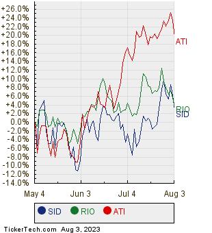 SID, RIO, and ATI Relative Performance Chart