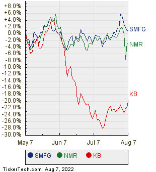 SMFG, NMR, and KB Relative Performance Chart