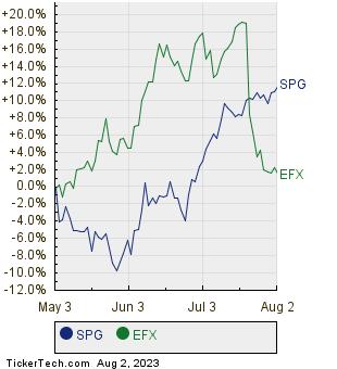 SPG,EFX Relative Performance Chart