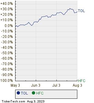 TOL,HFC Relative Performance Chart