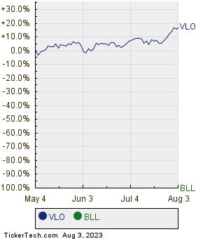 VLO,BLL Relative Performance Chart