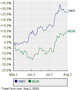 VMW,MGM Relative Performance Chart
